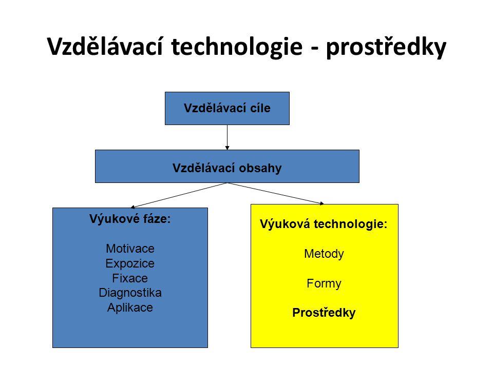 Vzdělávací technologie - prostředky