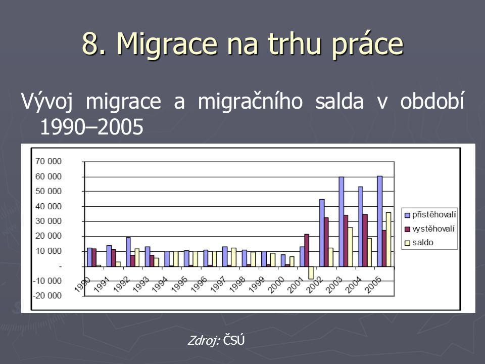 8. Migrace na trhu práce Vývoj migrace a migračního salda v období 1990–2005 Zdroj: ČSÚ
