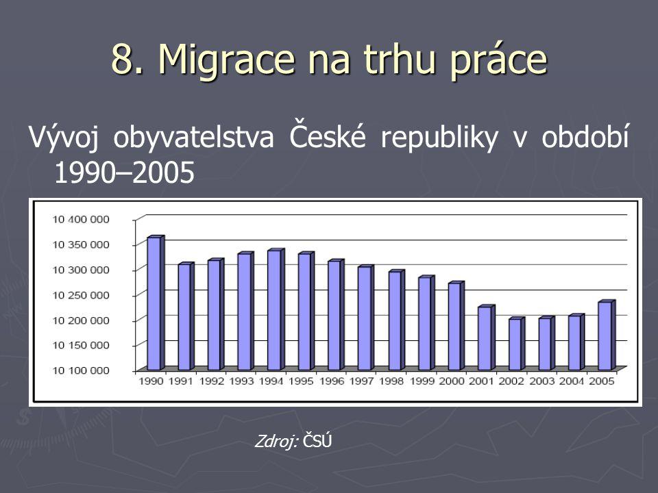 8. Migrace na trhu práce Vývoj obyvatelstva České republiky v období 1990–2005 Zdroj: ČSÚ