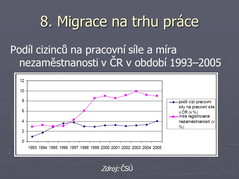 8. Migrace na trhu práce Podíl cizinců na pracovní síle a míra nezaměstnanosti v ČR v období 1993–2005.