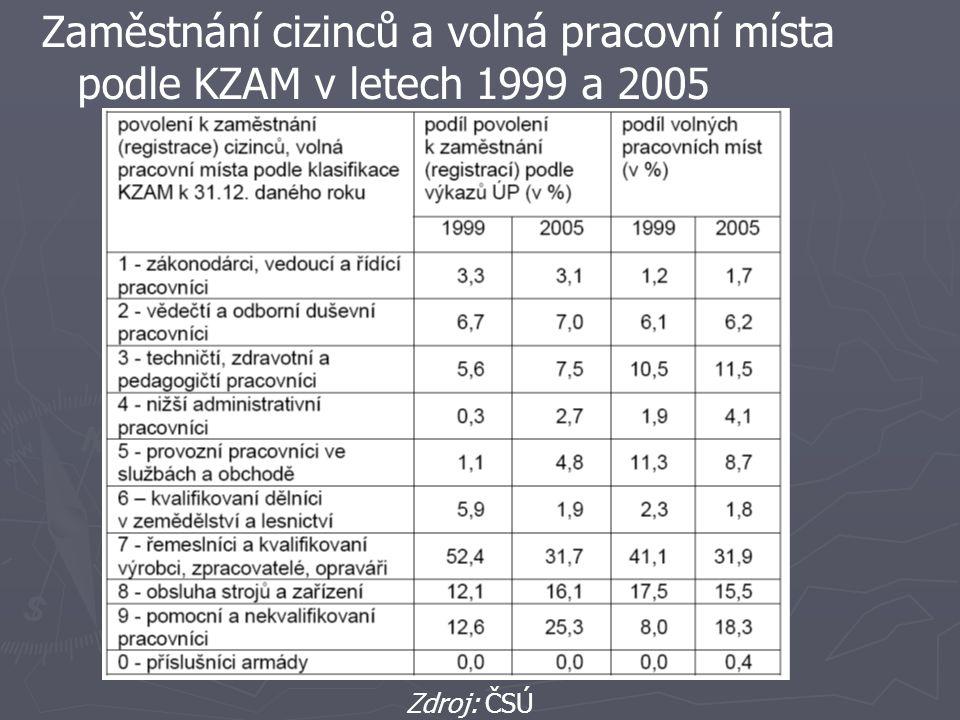 Zaměstnání cizinců a volná pracovní místa podle KZAM v letech 1999 a 2005