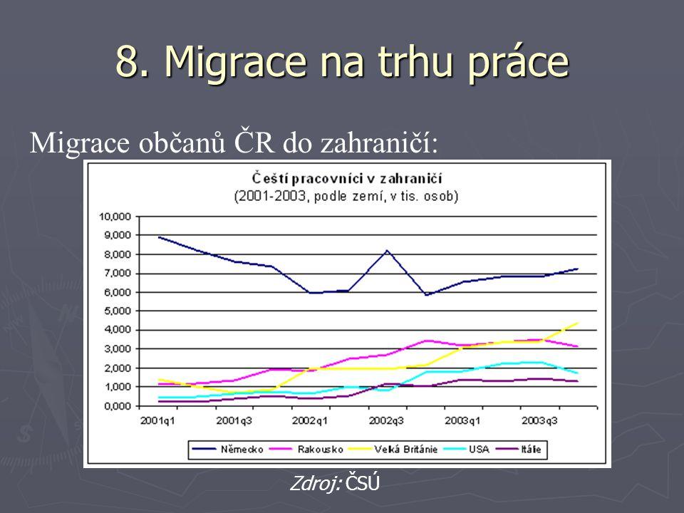 8. Migrace na trhu práce Migrace občanů ČR do zahraničí: Zdroj: ČSÚ