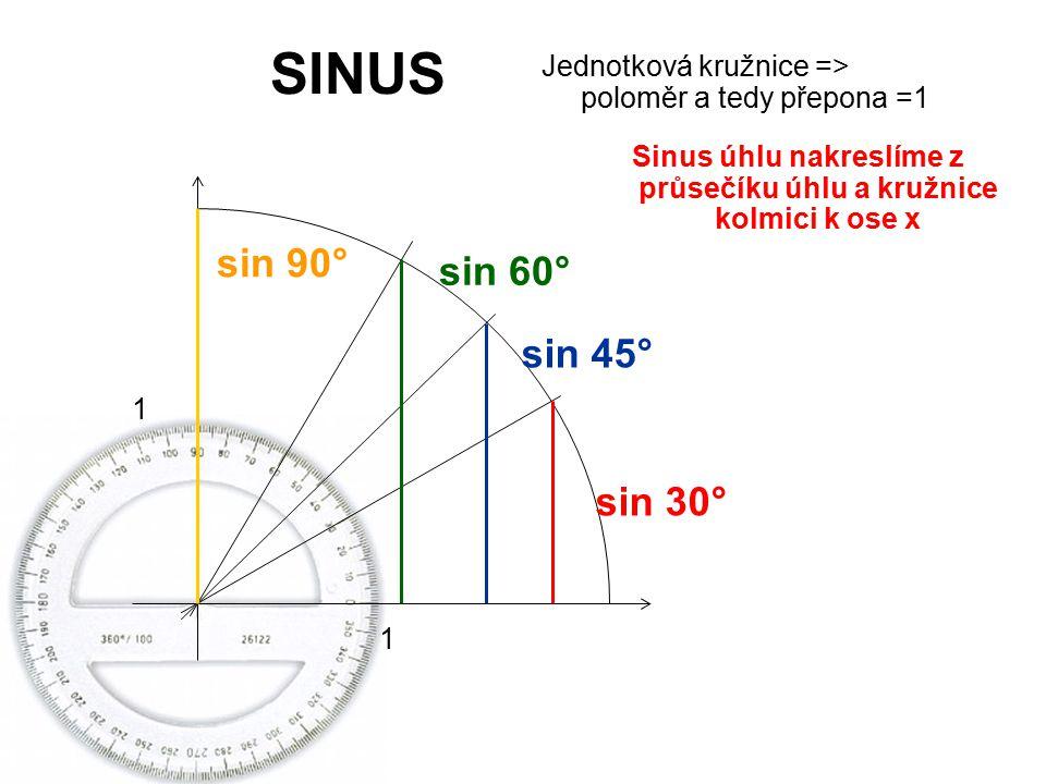 Sinus úhlu nakreslíme z průsečíku úhlu a kružnice kolmici k ose x