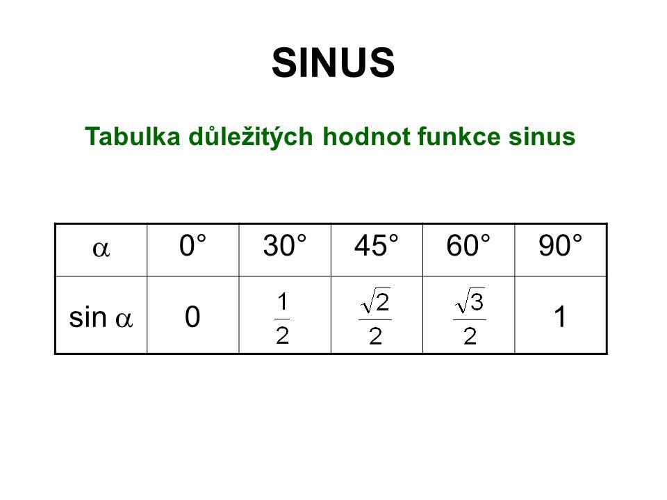 Tabulka důležitých hodnot funkce sinus