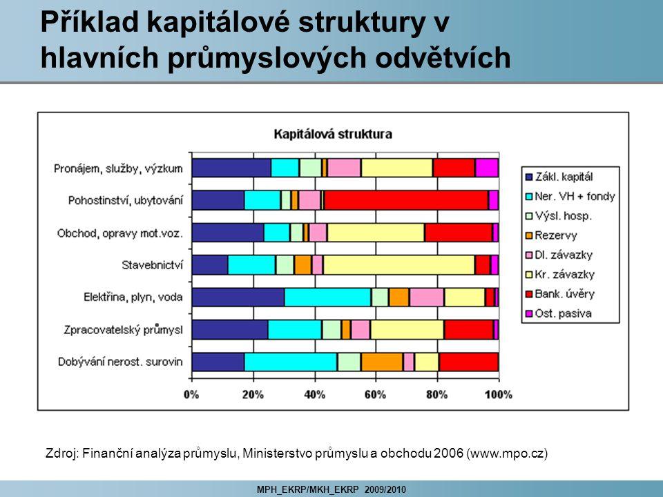 Příklad kapitálové struktury v hlavních průmyslových odvětvích
