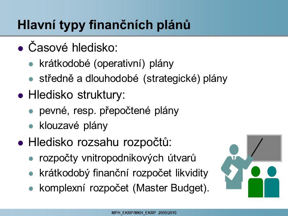 Hlavní typy finančních plánů