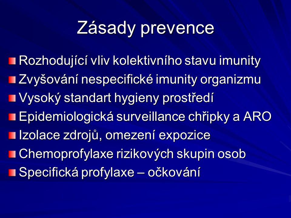 Zásady prevence Rozhodující vliv kolektivního stavu imunity