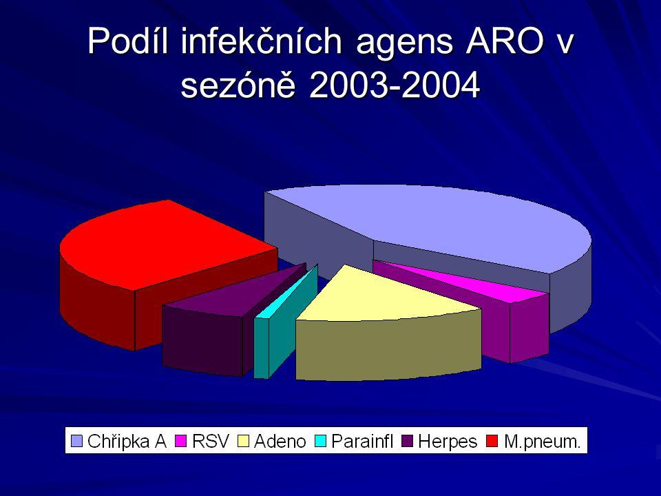 Podíl infekčních agens ARO v sezóně 2003-2004