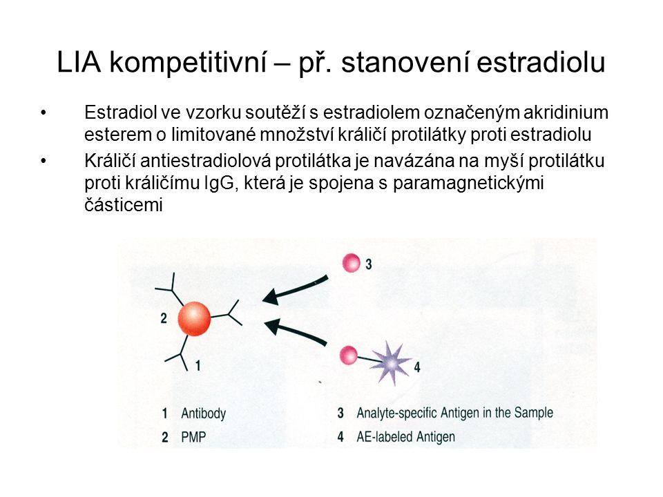 LIA kompetitivní – př. stanovení estradiolu