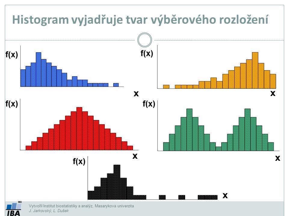 Histogram vyjadřuje tvar výběrového rozložení