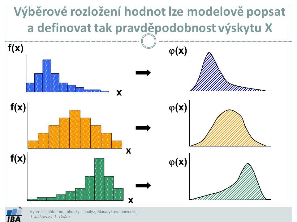 Výběrové rozložení hodnot lze modelově popsat a definovat tak pravděpodobnost výskytu X