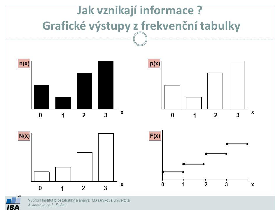 Jak vznikají informace Grafické výstupy z frekvenční tabulky