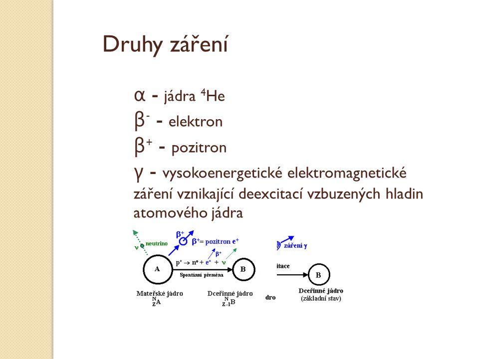 Druhy záření α - jádra 4He β- - elektron β+ - pozitron