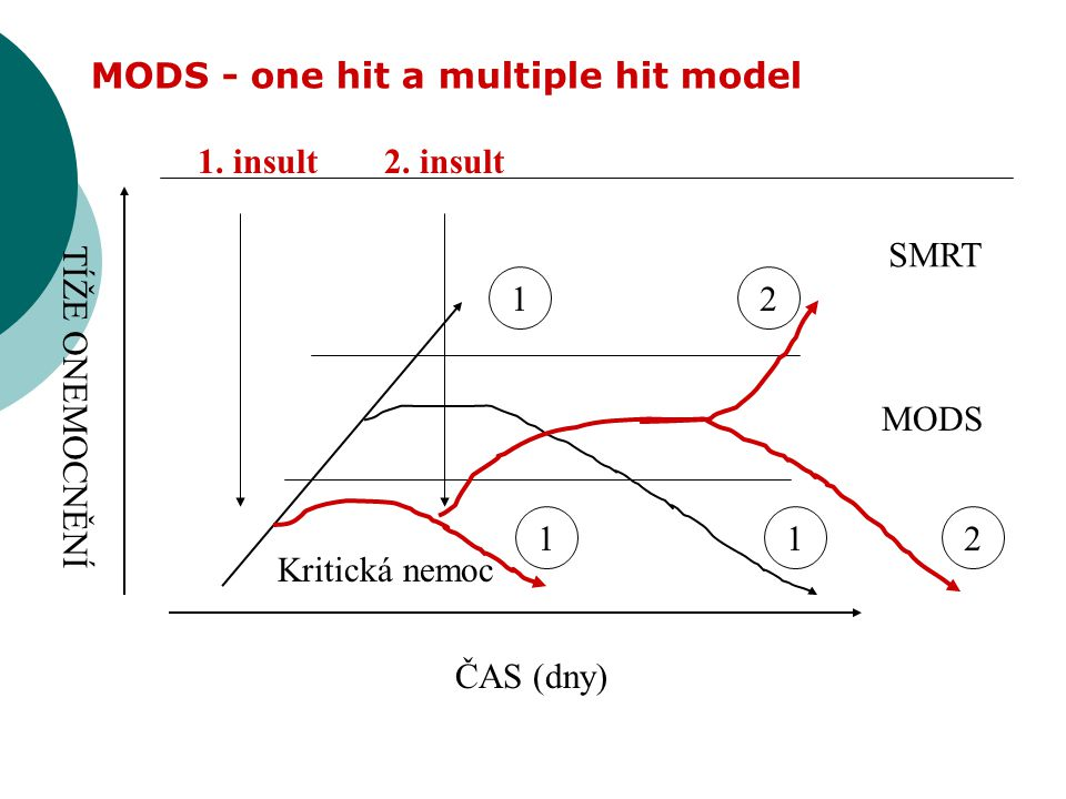 MODS - one hit a multiple hit model