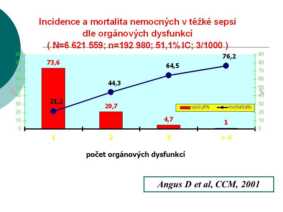 počet orgánových dysfunkcí