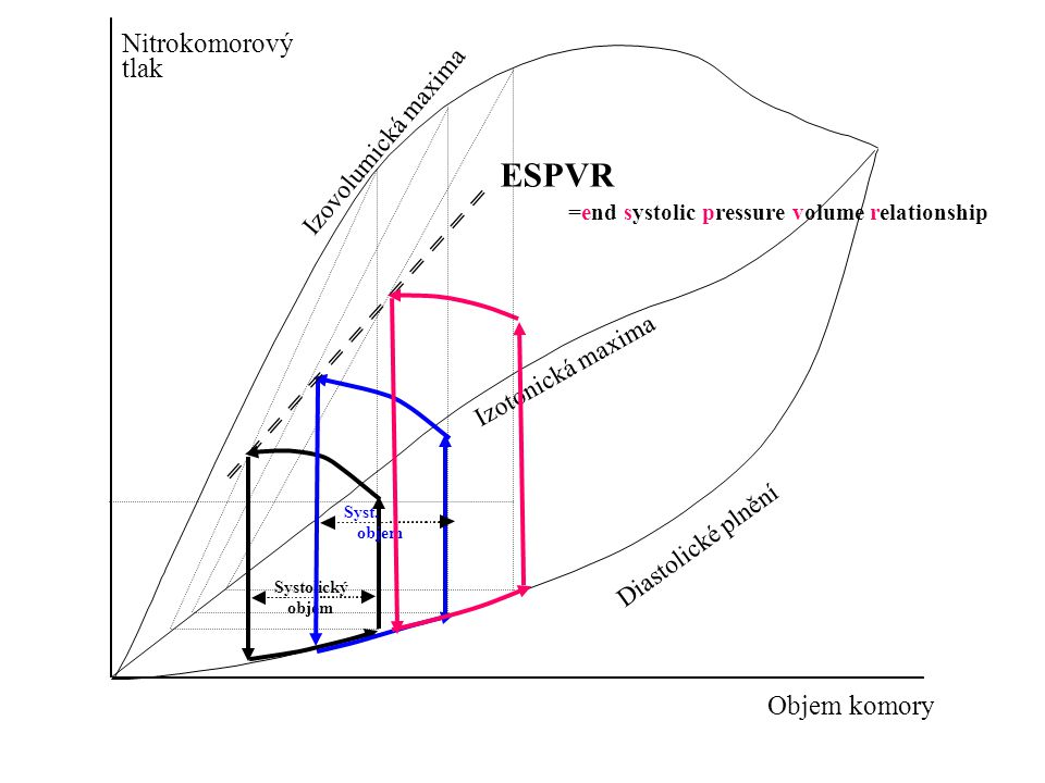 ESPVR Nitrokomorový tlak Objem komory Izovolumická maxima