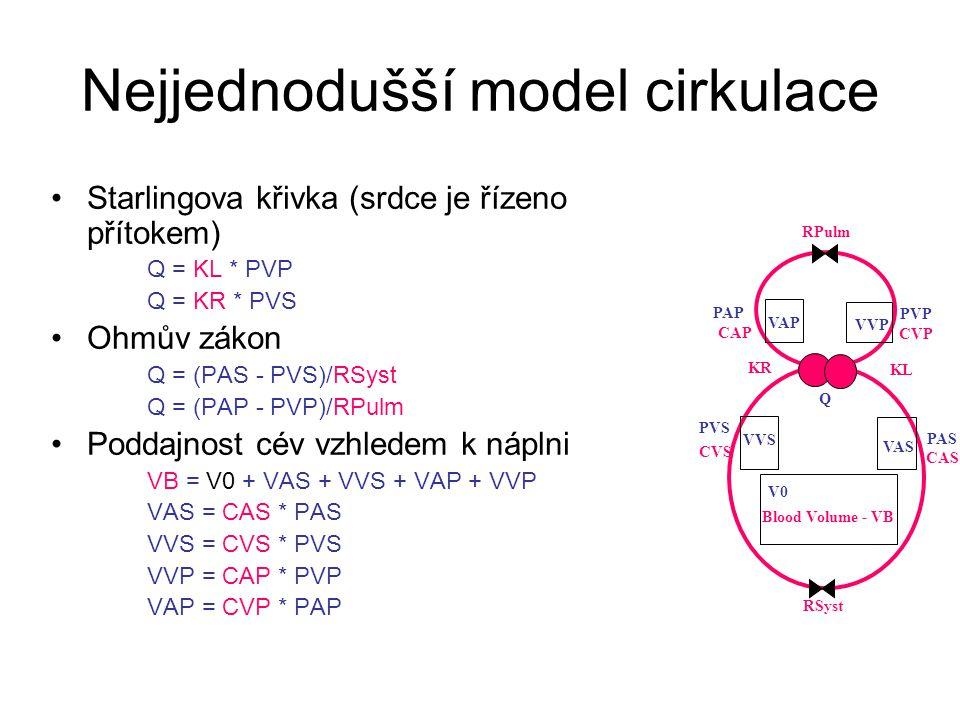Nejjednodušší model cirkulace