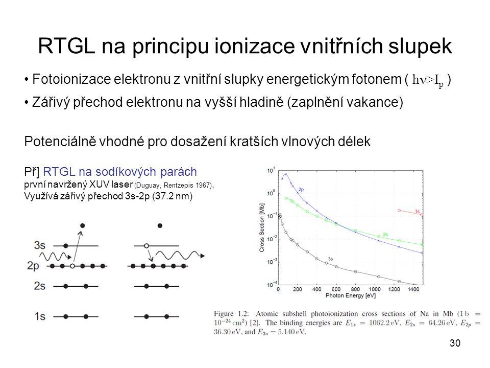 RTGL na principu ionizace vnitřních slupek