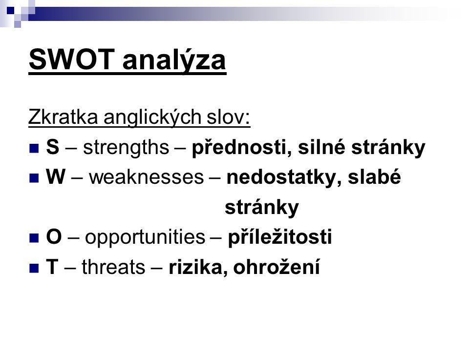 SWOT analýza Zkratka anglických slov: