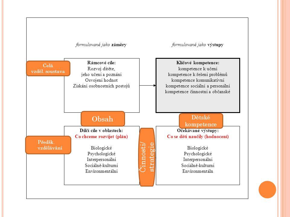 Obsah Činnosti/ strategie Dětské kompetence Rámcové cíle: