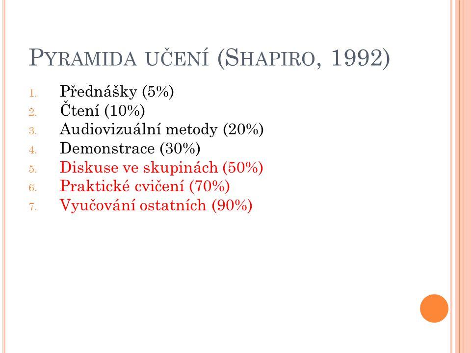 Pyramida učení (Shapiro, 1992)