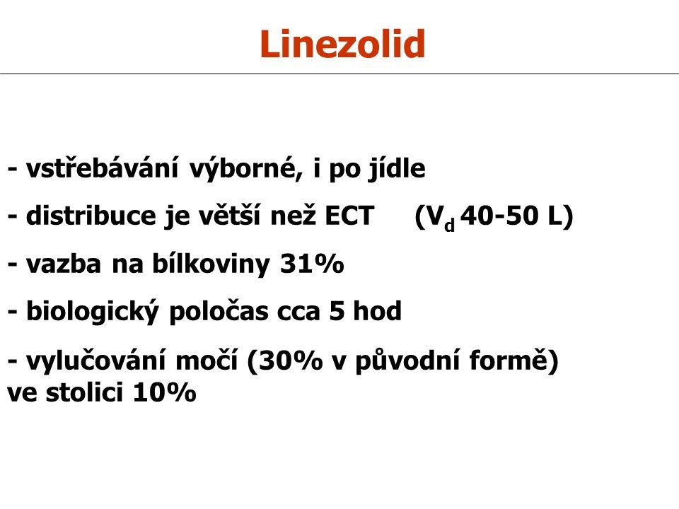 Linezolid - vstřebávání výborné, i po jídle
