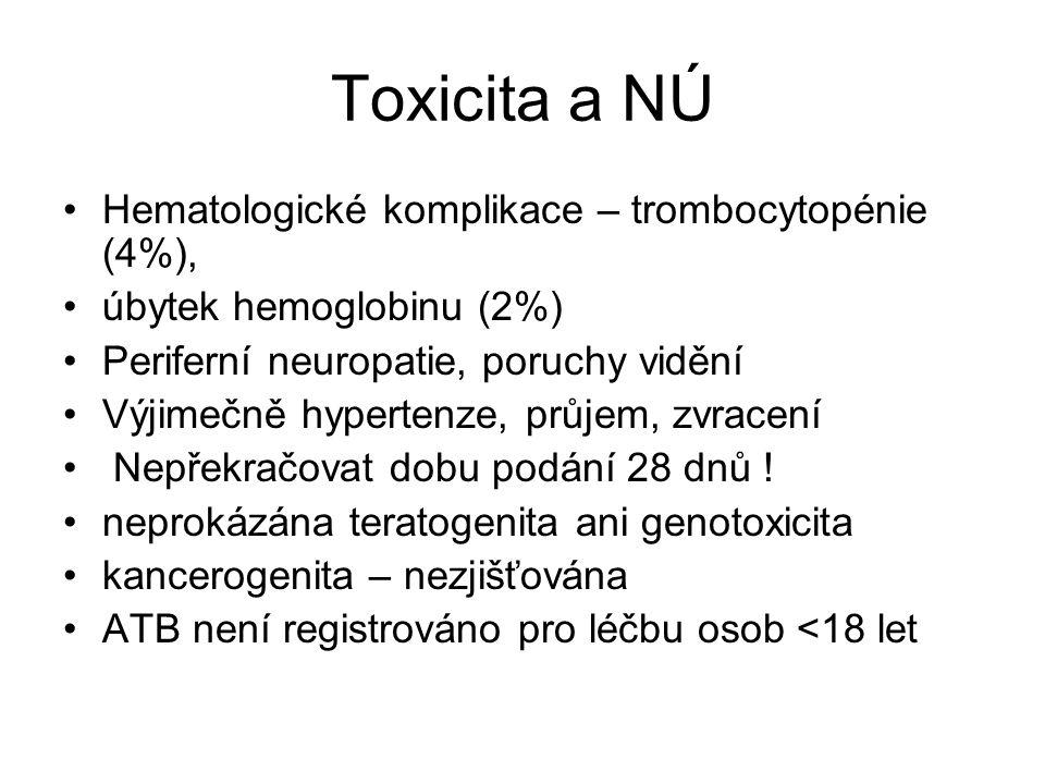 Toxicita a NÚ Hematologické komplikace – trombocytopénie (4%),