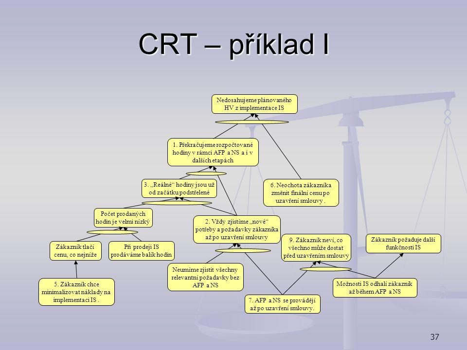 CRT – příklad I Nedosahujeme plánovaného HV z implementace IS