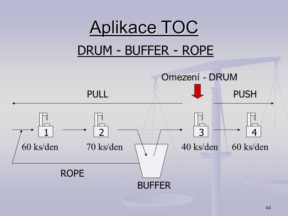 Aplikace TOC DRUM - BUFFER - ROPE Omezení - DRUM PULL PUSH 70 ks/den