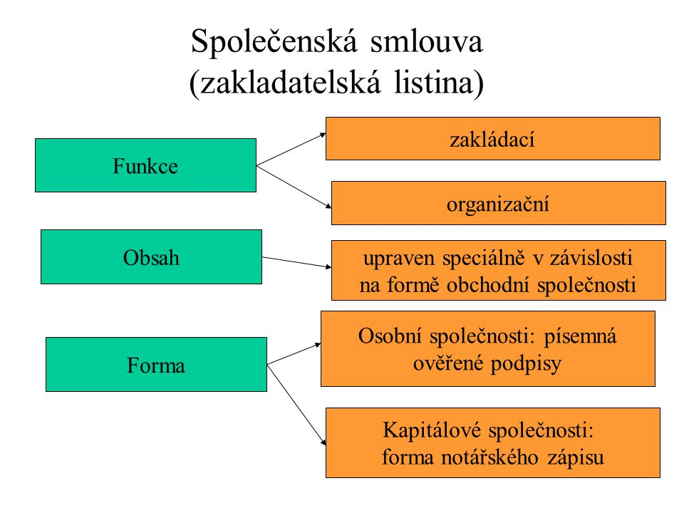 Společenská smlouva (zakladatelská listina)