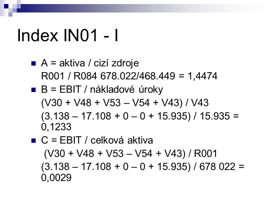 Index IN01 - I A = aktiva / cizí zdroje