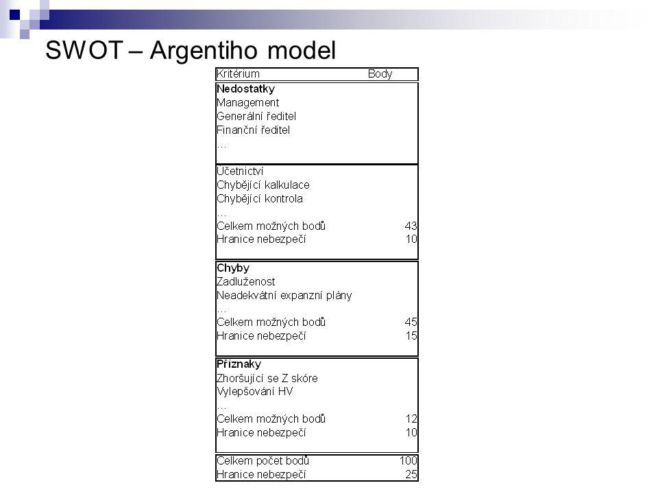 SWOT – Argentiho model
