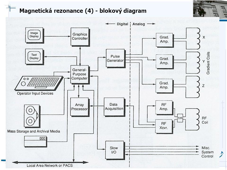 Magnetická rezonance (4) - blokový diagram
