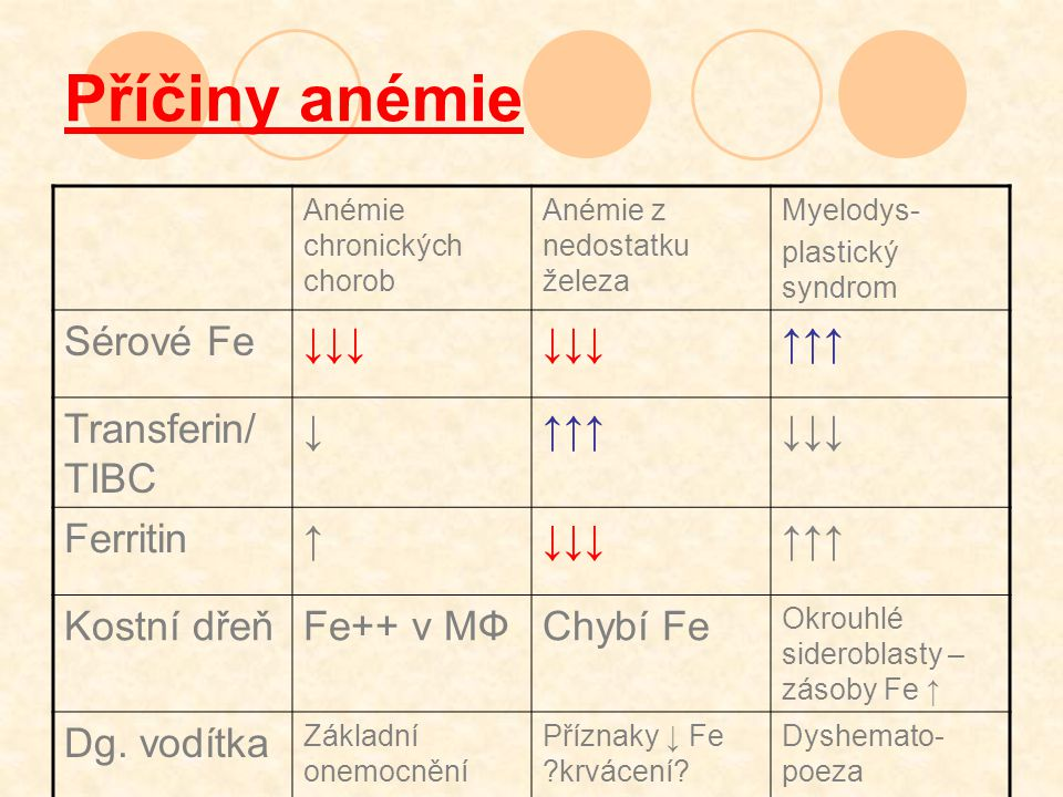 Příčiny anémie Sérové Fe ↓↓↓ ↑↑↑ Transferin/TIBC ↓ Ferritin ↑