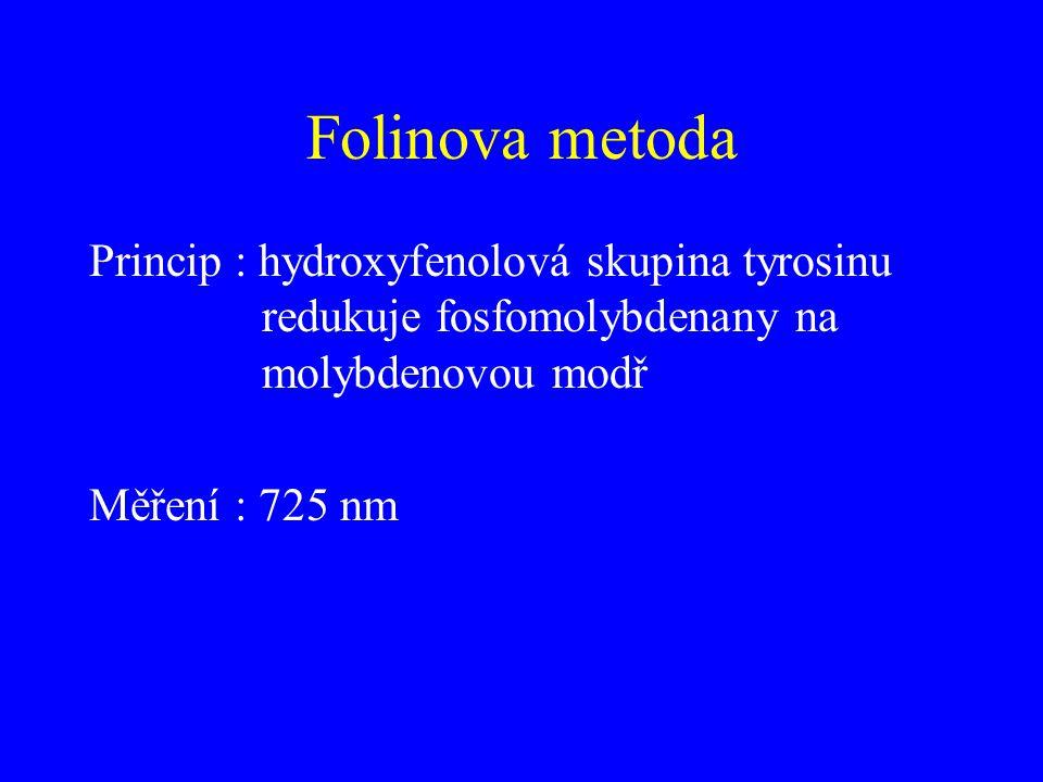 Folinova metoda Princip : hydroxyfenolová skupina tyrosinu redukuje fosfomolybdenany na molybdenovou modř.