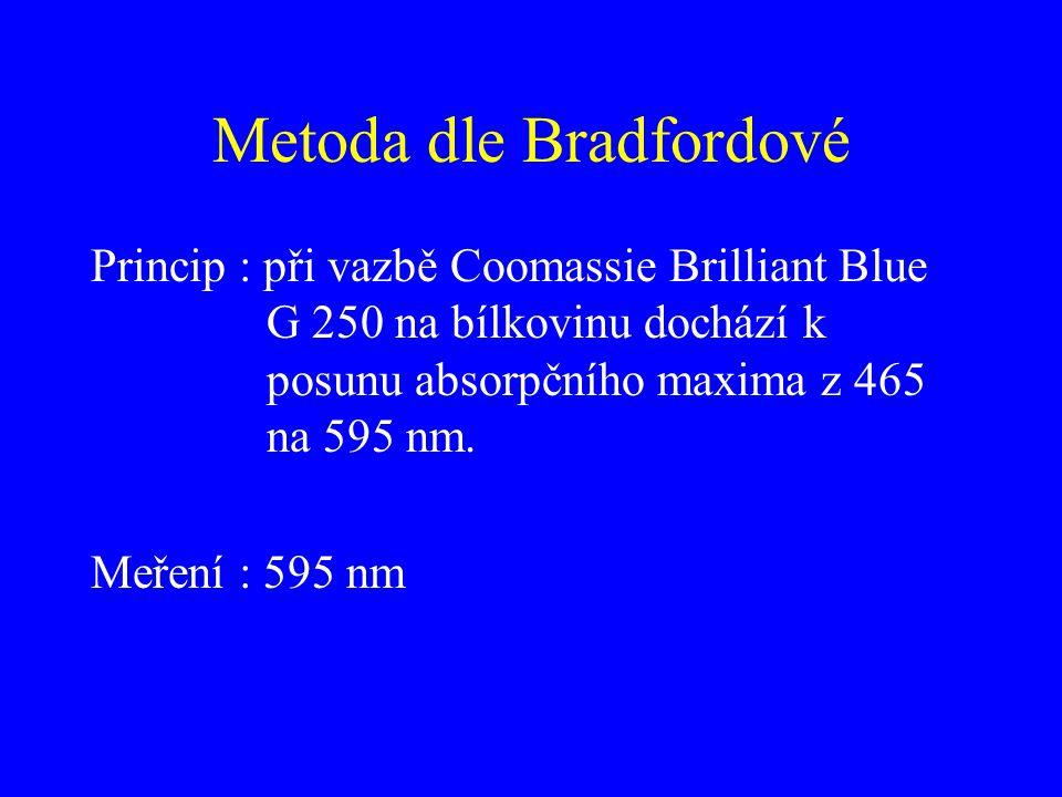 Metoda dle Bradfordové