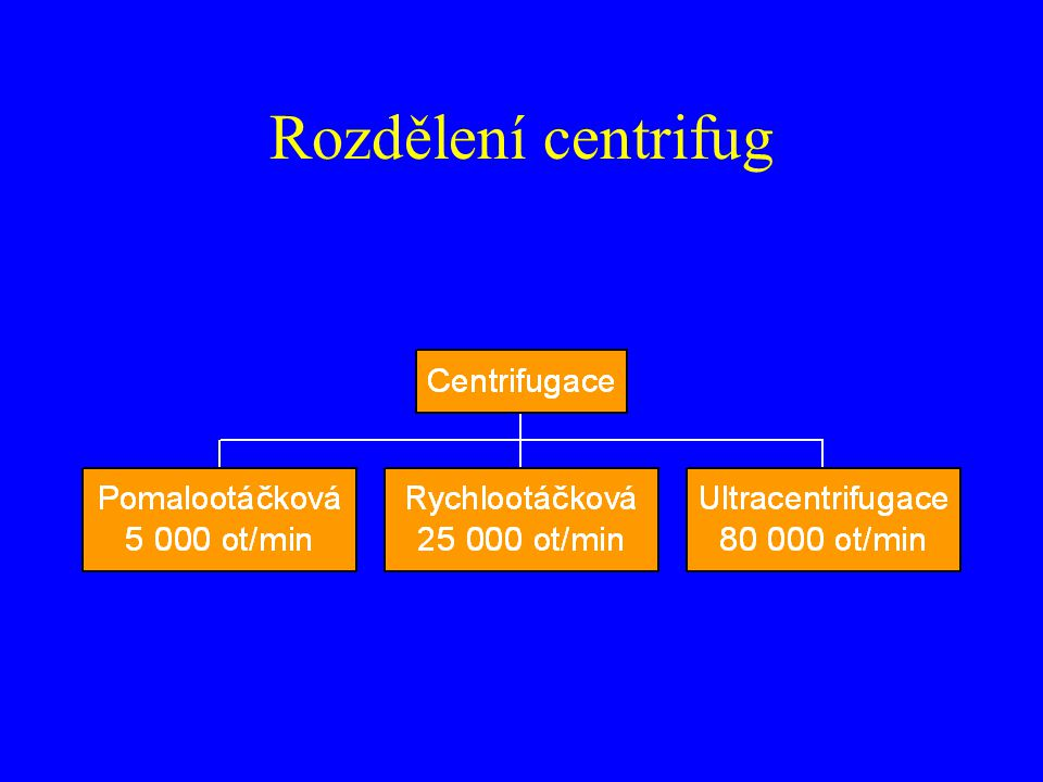 Rozdělení centrifug