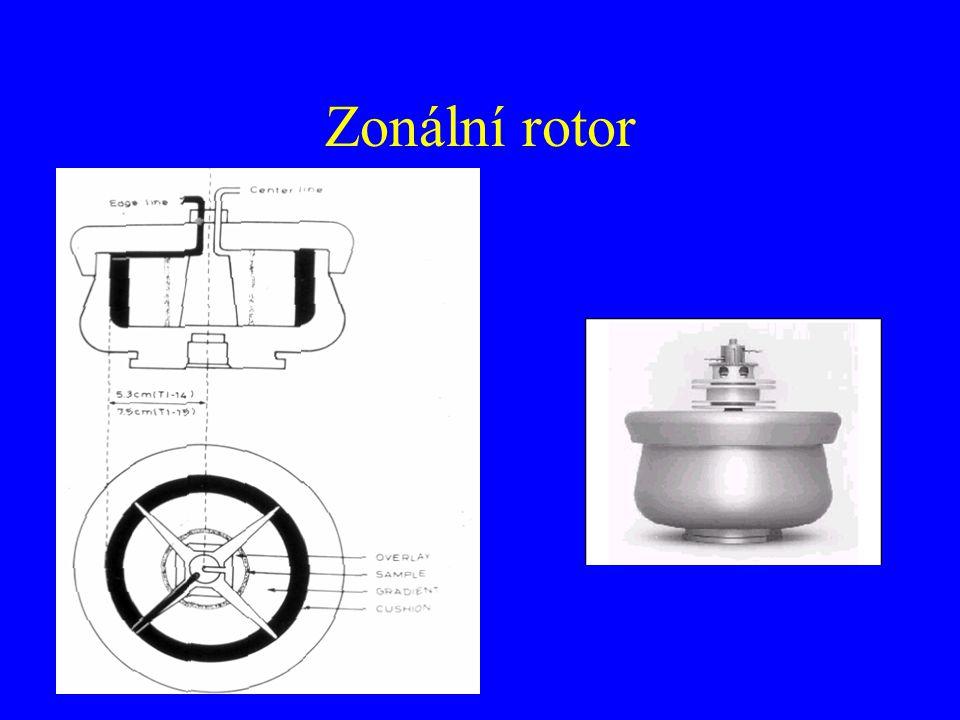 Zonální rotor