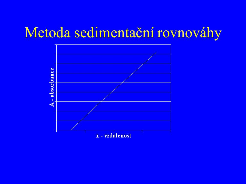 Metoda sedimentační rovnováhy