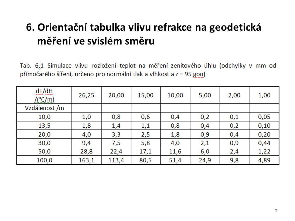6. Orientační tabulka vlivu refrakce na geodetická měření ve svislém směru