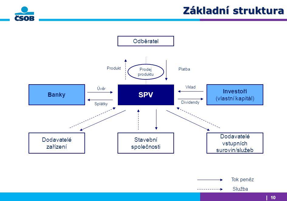 Základní struktura SPV Odběratel Stavební společnosti Banky
