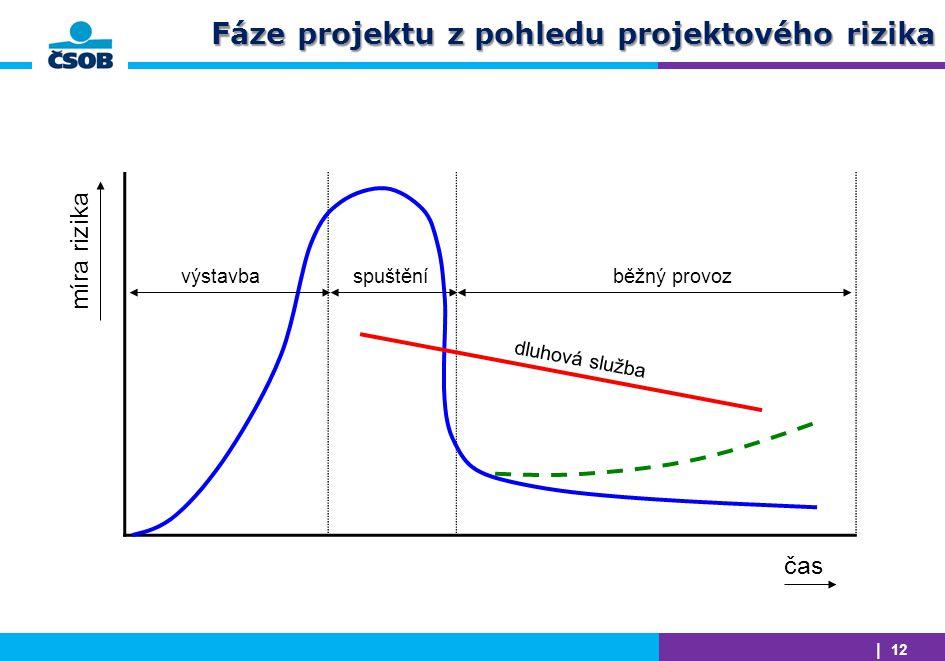 Fáze projektu z pohledu projektového rizika
