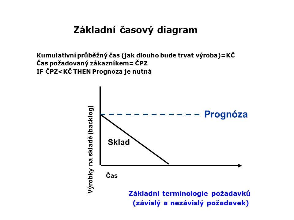Základní časový diagram