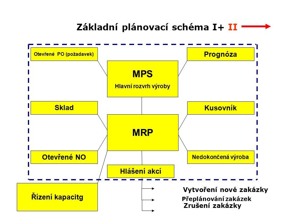 Základní plánovací schéma I+ II