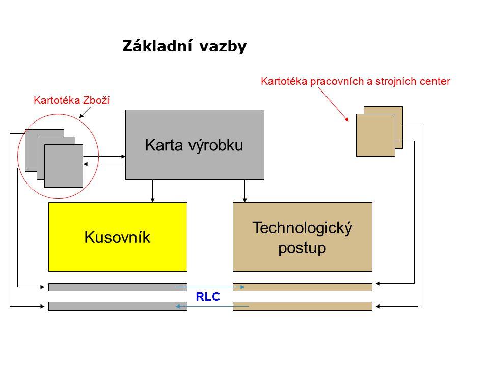 Karta výrobku Technologický Kusovník postup Základní vazby RLC
