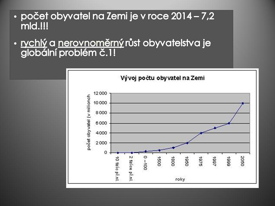 počet obyvatel na Zemi je v roce 2014 – 7,2 mld.!!!