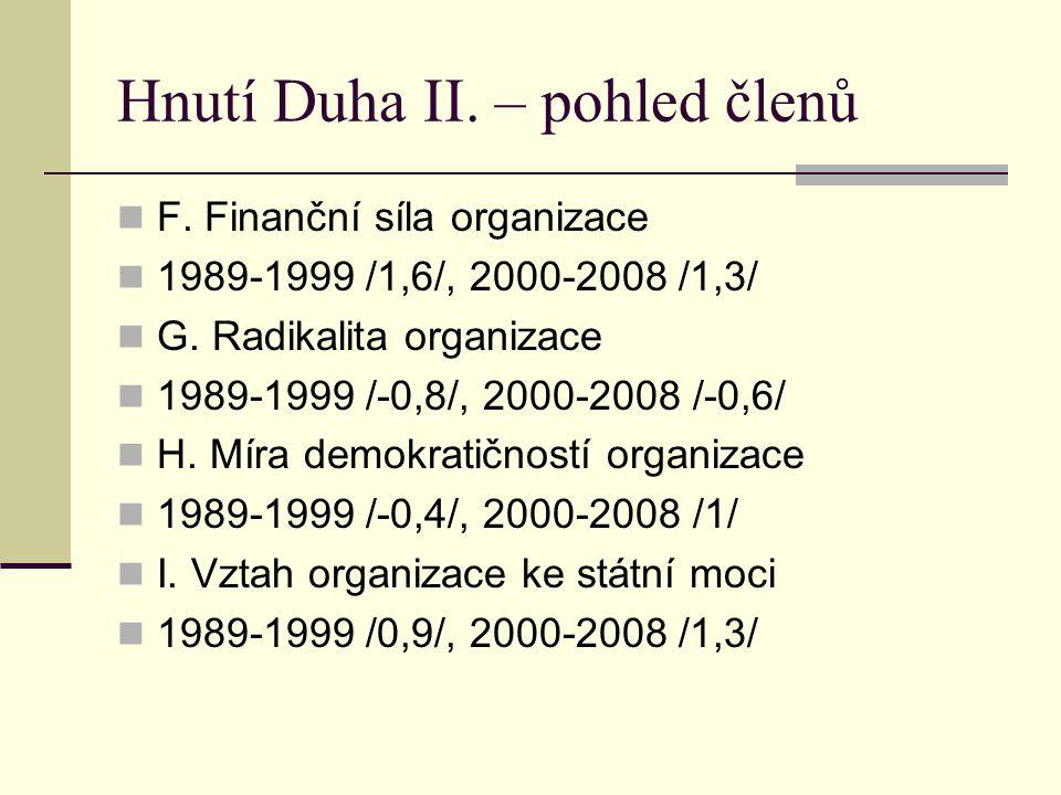 Hnutí Duha II. – pohled členů