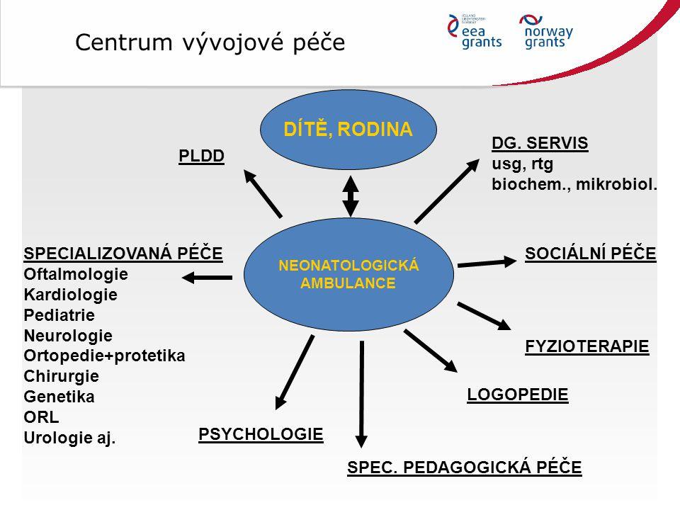 Centrum vývojové péče DÍTĚ, RODINA DG. SERVIS usg, rtg