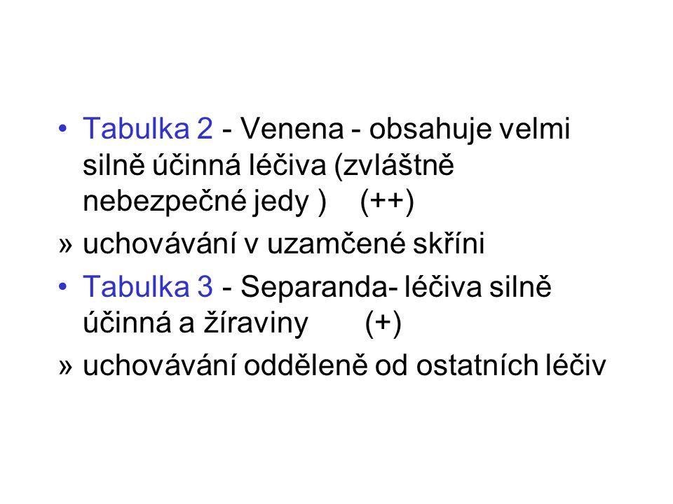 Tabulka 2 - Venena - obsahuje velmi silně účinná léčiva (zvláštně nebezpečné jedy ) (++)