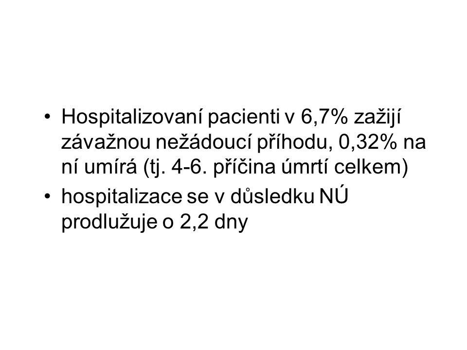 Hospitalizovaní pacienti v 6,7% zažijí závažnou nežádoucí příhodu, 0,32% na ní umírá (tj. 4-6. příčina úmrtí celkem)